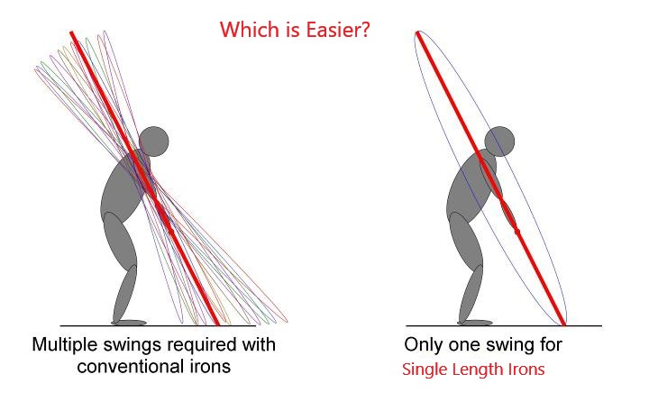 Easier Golf with Single Length